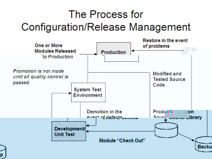 release process with configuration management