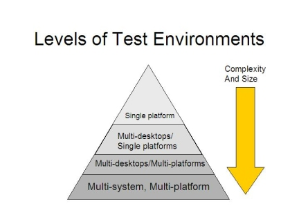 test environment heirarchy
