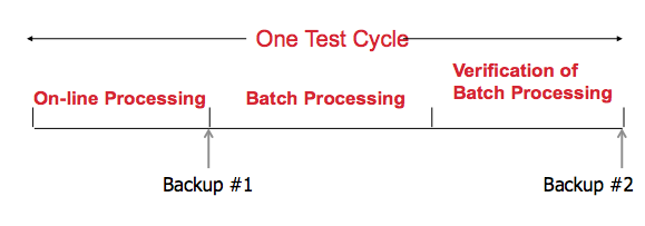 test-cycle-backups